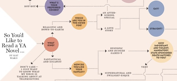 Vulture Flowchart: Which YA Novel Is Right for You?